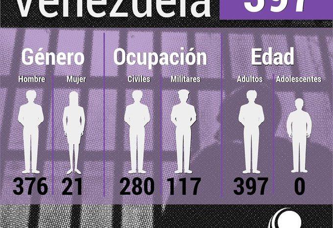 Foro Penal: Régimen de Maduro tiene 397 presos políticos