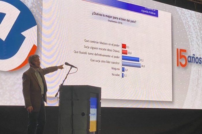 ¡El régimen pierde terreno! 57,9% de los venezolanos votarían por la oposición