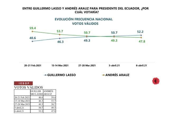 Ventaja de última hora daría la presidencia de Ecuador a Guillermo Lasso